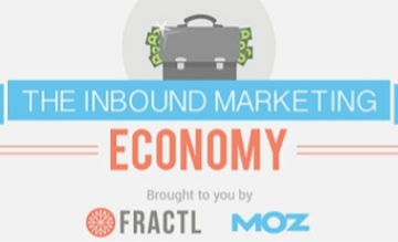 The Inbound Marketing Economy
